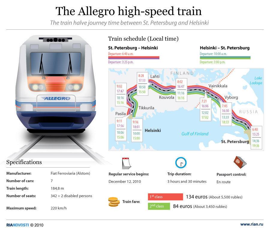 อัลเลโกร รถไฟความเร็วสูงรัสเซีย